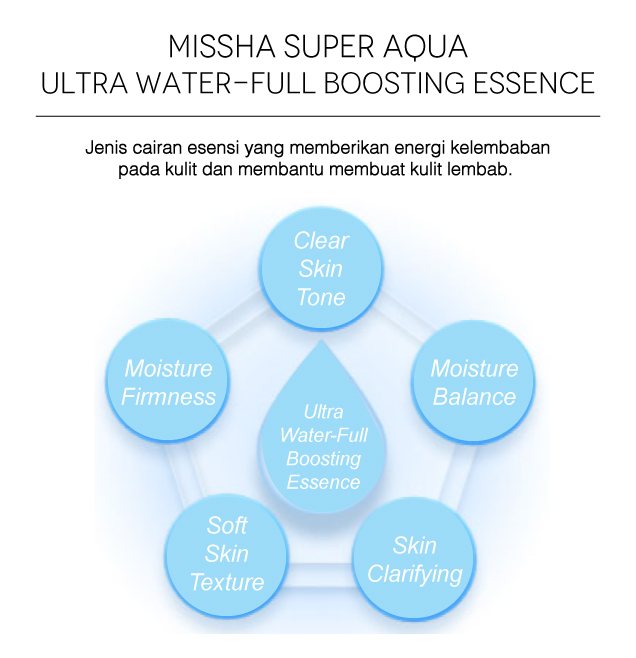Super Aqua Waterfull Essence